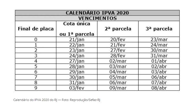 ipva rj 2020 tabela